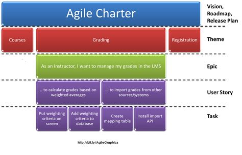 agile requirements document template 3 quality