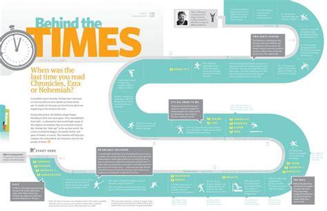 design inspiration timeline map timeline inspiration wanderlust project tendances