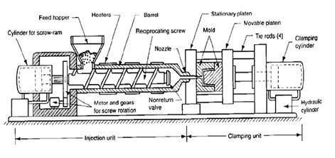 Mesin Injection Molding injection molding tukang bangunan surabaya