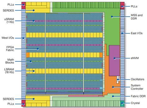 design layout and verification of an fpga using automated tools fpga motor control design kit