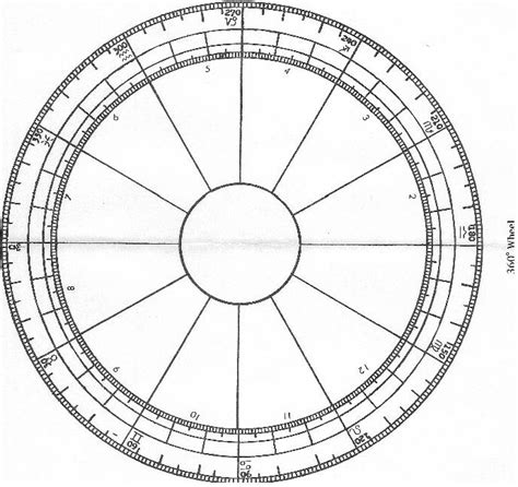 360 degree wheel template