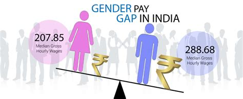 Gender pay gap in India   Media India Group