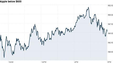 elon musk natal chart apple stock falls on exec shakeup ipad mini reviews oct