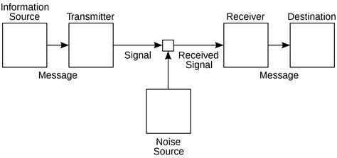 Modèle De Communication