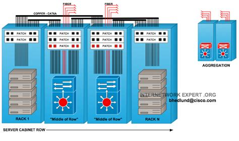 top of rack vs end of row data center designs