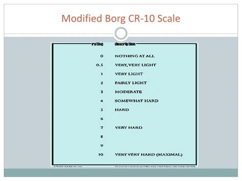 Modified Scale by Modified Borg Scale Related Keywords Modified