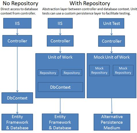 repository pattern relationships implementing the repository and unit of work patterns in