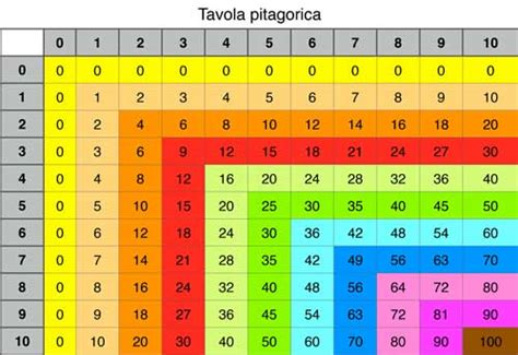 tavola pitagorica pdf 00003 tavola pitagorica angolo dei bimbi