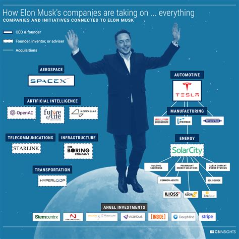elon musk companies 8 industries being disrupted by elon musk and his companies