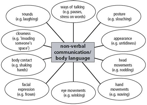 Non Verbal Communication Diagram