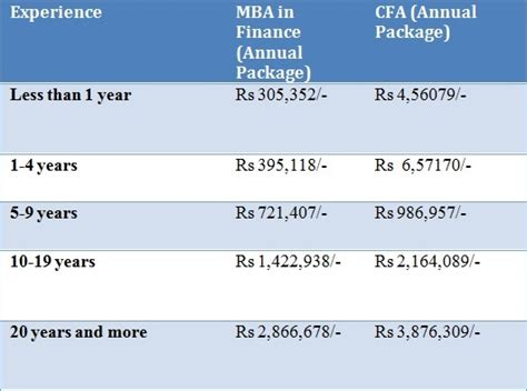 Cfa Mba Average Salary by Mba In Finance Vs Cfa A Detailed Comparison