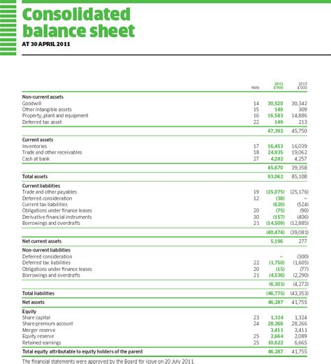 consolidated income statement template financial accounting books