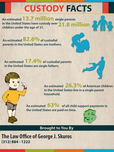 California Divorce Records Information 82 Of Custodial Parents Are Mothers Reports Tell