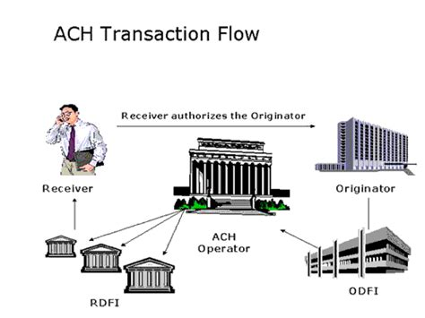 automated clearing house phoenixhecht com ach