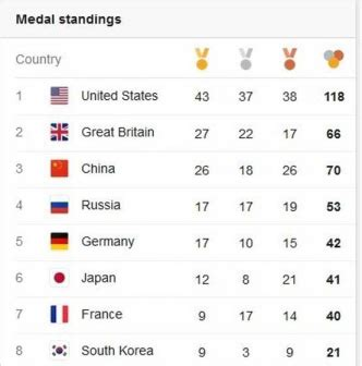 2016 olympics medal table email plus linkedin