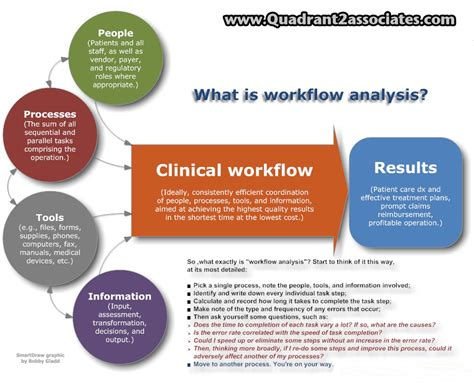 clinical workflows the khit clinical workflow quot yawl quot y all