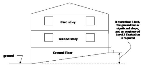 Difference Between Storey And Floor by As Built Answers