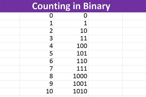 binary number pattern in c how do i read binary code with pictures ehow