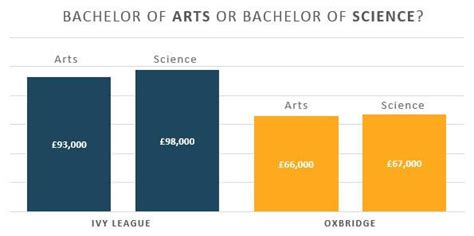 oxbridge or league who is in the lead