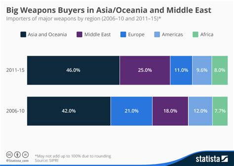 asian demand for curcumin in cosmetics to drive market growth chart asia up in arms statista