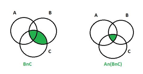 anbnc venn diagram proof by venn diagram