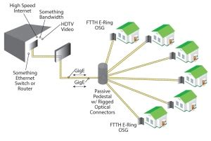 fiber optic and copper cable solutions for ftth