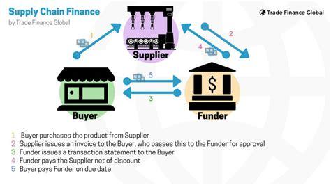 supply chain finance  guide trade finance global