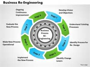 business process reengineering template identify change levers powerpoint templates slides and