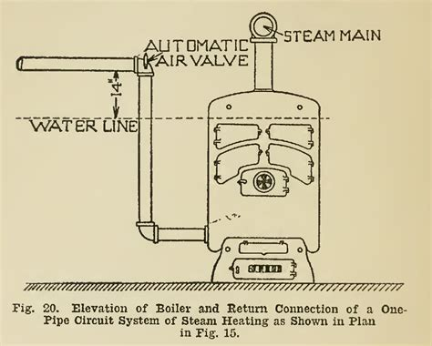 One Pipe System Of Plumbing by Steam Heating Return Boiler System Pipe