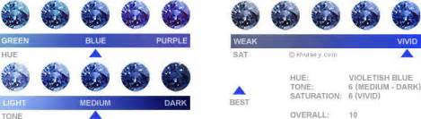sapphire color chart colored appraisal jewelry appraisal