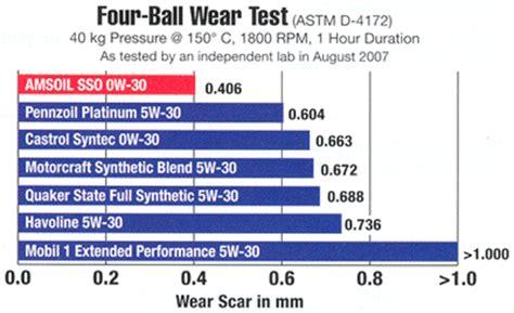 Oli Chrysler 5w 30 Spec Ms 11106 Amsoil Usa 946ml 5w30 Motor Comparison