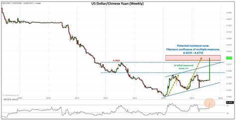 china dollar to usd usd cny surges following china devaluation investing