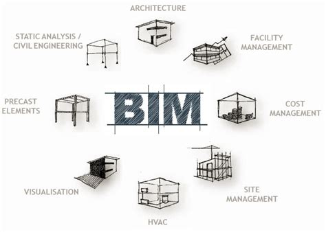 Free Home Design Software Roof from bim to building how to get maximum utility from the
