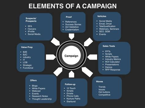demand generation plan template demand generation caign elements demand generation