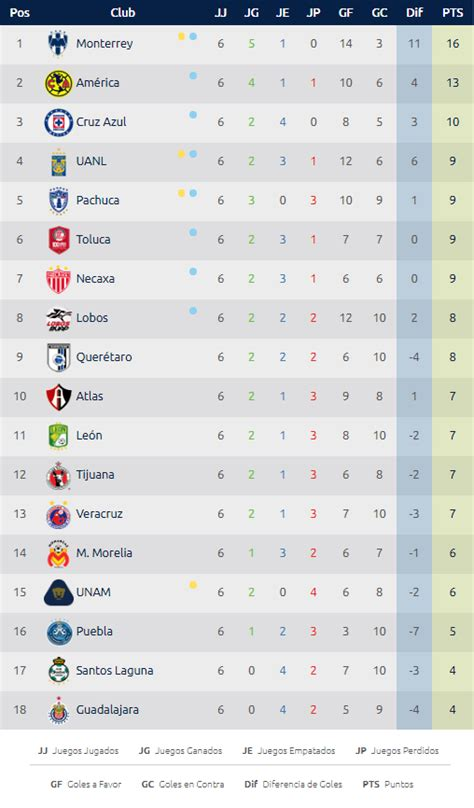 tabla general liga mx 2016 jornada 16 upcoming 2015 2016 la tabla general y el goleo individual luego de seis