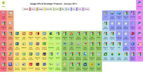 decorar os elementos da tabela periodica google quer que voc 234 decore a tabela peri 243 dica de apis