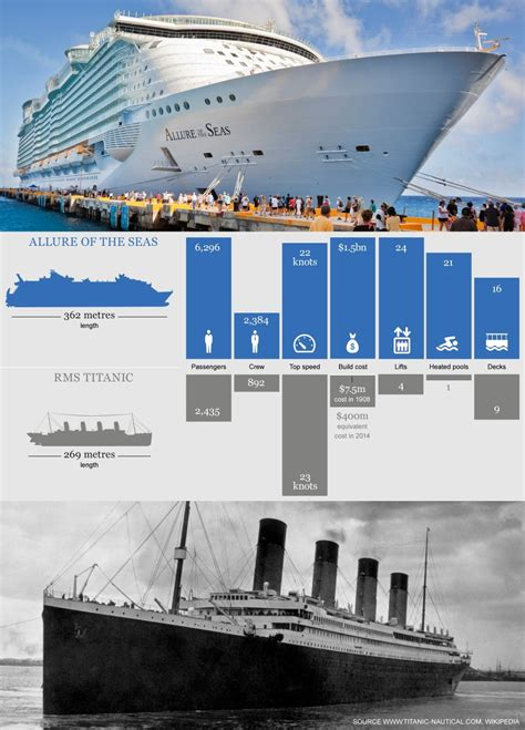 the biggest boat in the world titanic largest cruise ship compared to titanic fitbudha