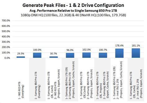 adobe premiere pro generating peak file adobe premiere pro cc 2015 4 storage optimization