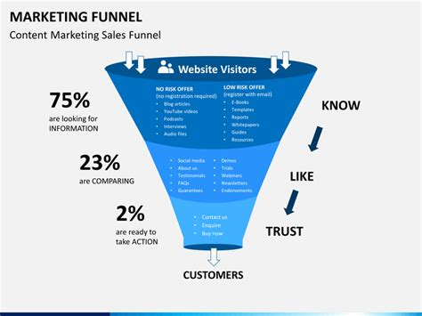 marketing pipeline template marketing funnel powerpoint template sketchbubble