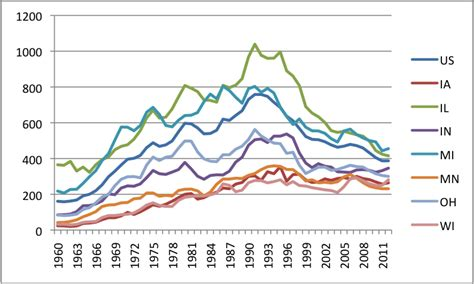 violent crime rates by year graph violence in the heartland 1960 2012 part one marquette