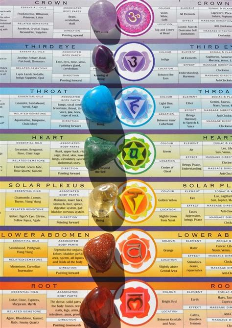 healing colors chakra stones meaning images