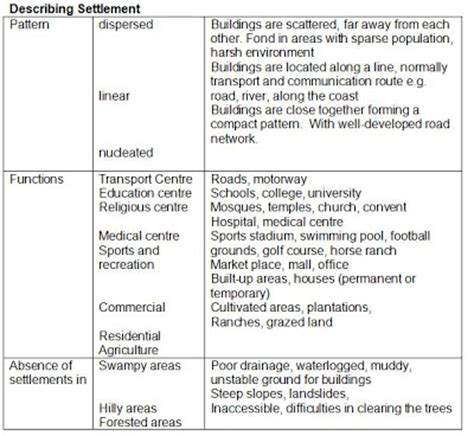 settlement pattern definition geography geography notes on map reading