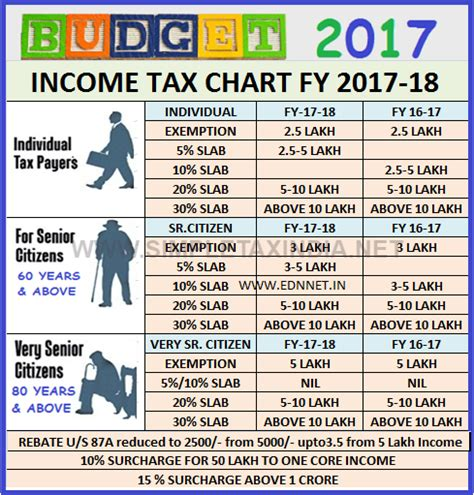 tax guide 2017 for individuals publication 17 books gurukulam income tax chart for 2017 18
