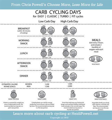 carb cycling a daily meal plan to get started southern fit carb cycling sle meal plan recipes