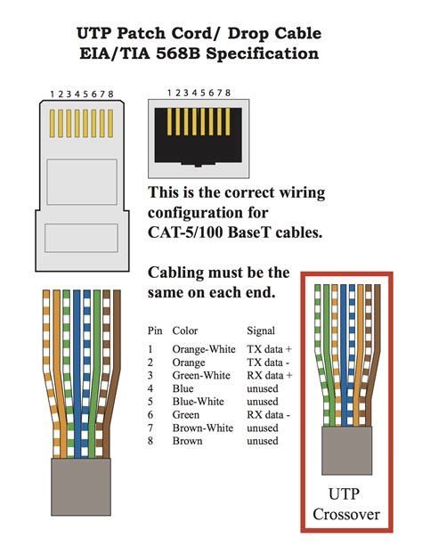 cat 5e wiring diagram for rj45 ethernet cable and
