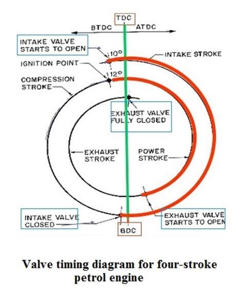 valve timing diagram valve timing diagram for four stroke petrol engine valve timing diagram