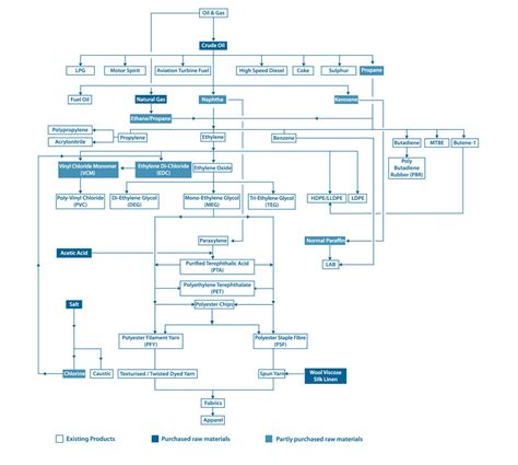 product flow diagram reliance industries limited annual report 2013 14