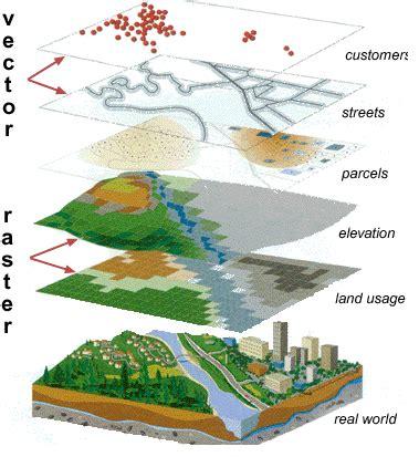 geographic information system irénées