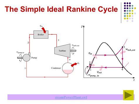 simple rankine cycle me mechanical steam vapour power plant rankine cycle power plant ppt