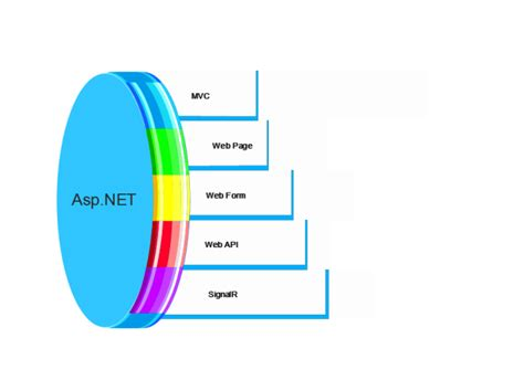 prg pattern asp net webforms why s how s of asp net mvc part 1 codeproject